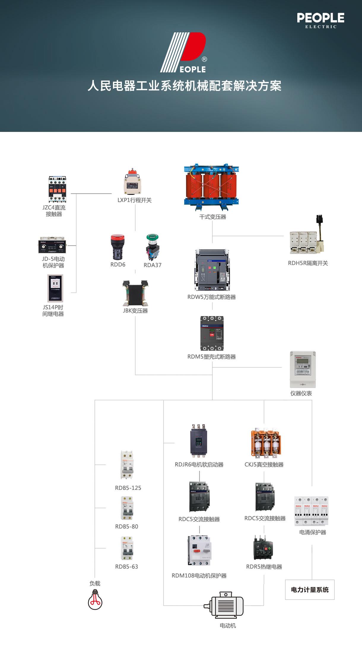 工业系统机械配套解决方案