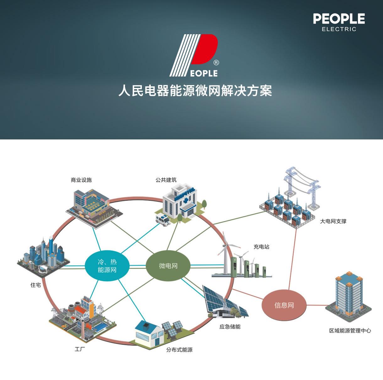 人民电器集团解决方案